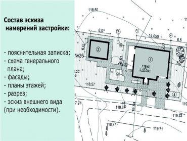 Эскиз намерений застройки земельного участка