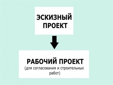 Этапы и стадии проектирования зданий и сооружений