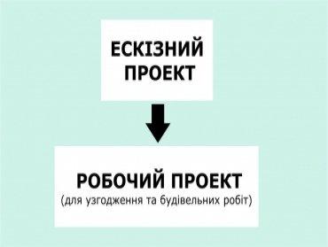Етапи та стадії проектування будинків, будівель і споруд