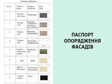Паспорт опорядження (оздоблення) фасаду (фасадів) будинку (будинків), будівлі (будівель), споруди