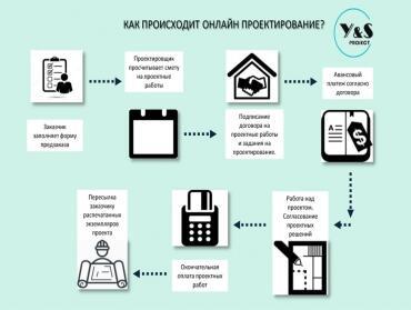 Проектирование дома онлайн. Дистанционные услуги архитектора